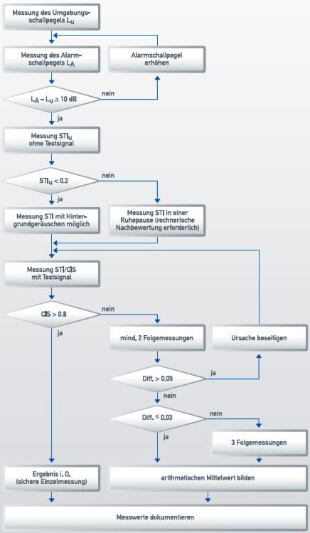 Datei:61 Ablaufdiagramm.jpg – Brandschutz Wiki
