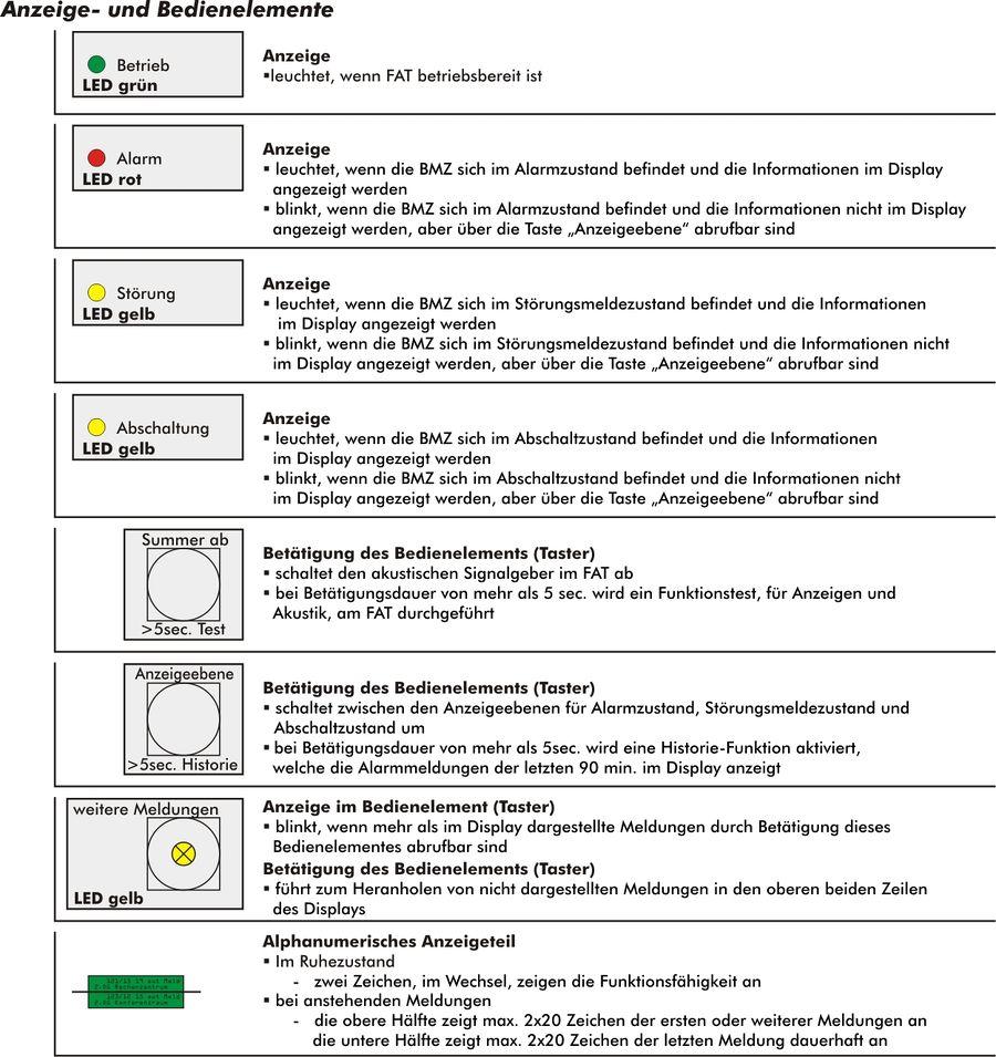 Feuerwehr-Anzeigetableau – Brandschutz Wiki